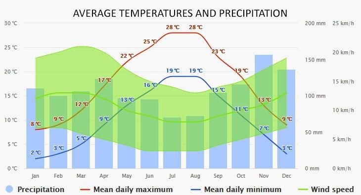 Weather in Njivice