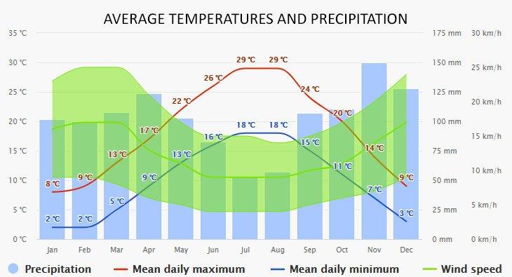 Weather in Novalja