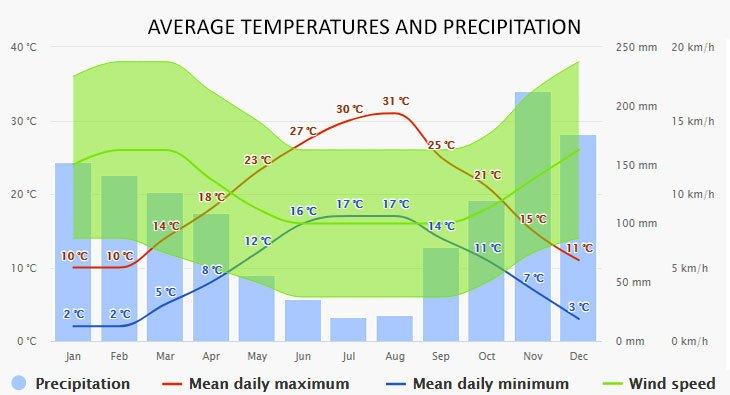 Weather in Orebic