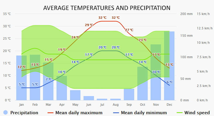 Weather in Paleokastritsa