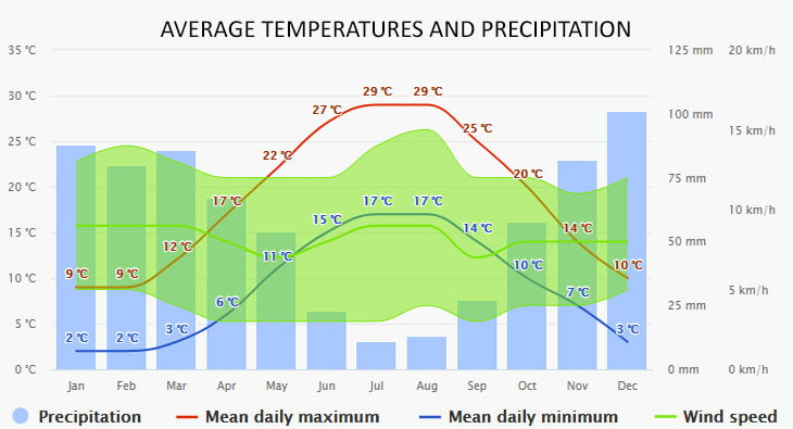 Weather in Peloponnese