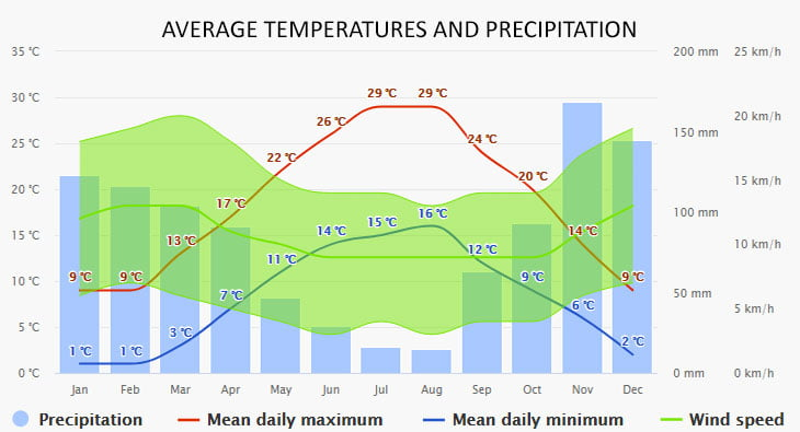 Weather in Podgora
