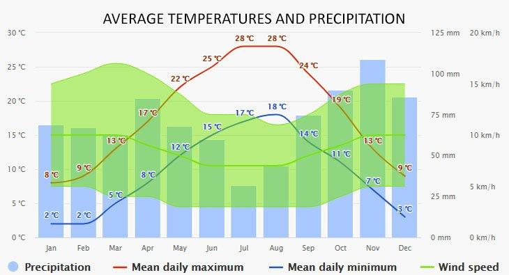 Weather in Porec