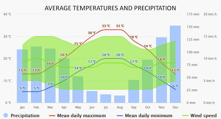 Weather in Sidari