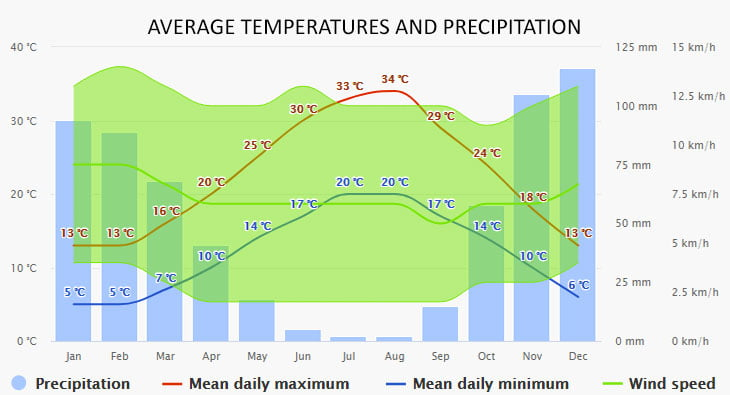 Weather in Sivota
