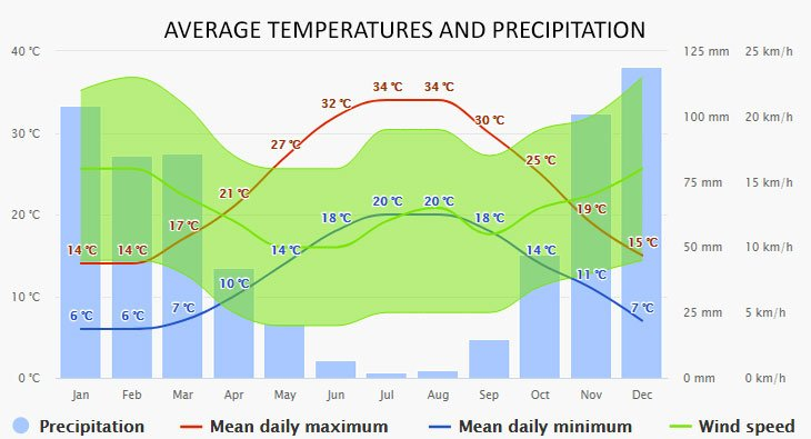 Weather in Spetses