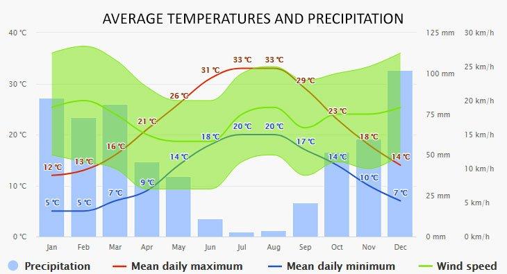 Weather in Sporades