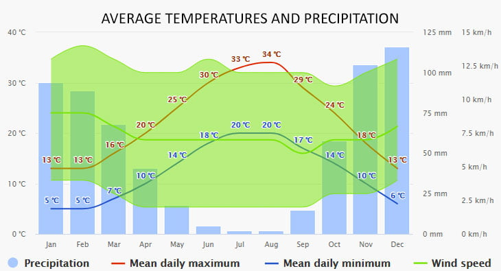 Weather in Vasiliki