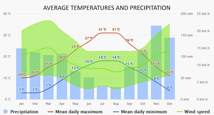 Weather in Vis