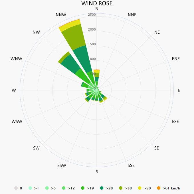 Wind rose in Amorgos
