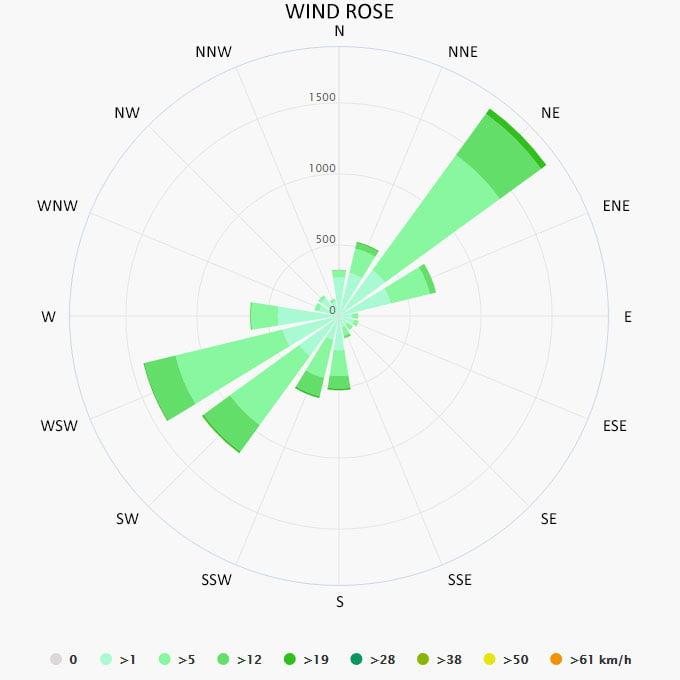 Wind rose in Argostoli