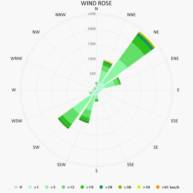Wind rose in Baska Voda