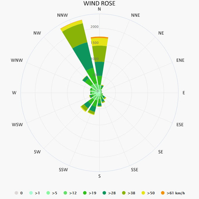 Wind rose in Cyclades