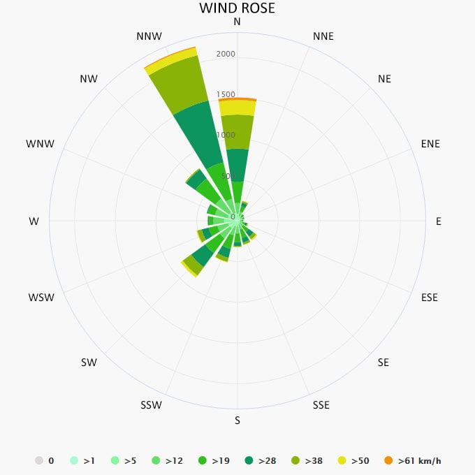 Wind rose in Folegandros