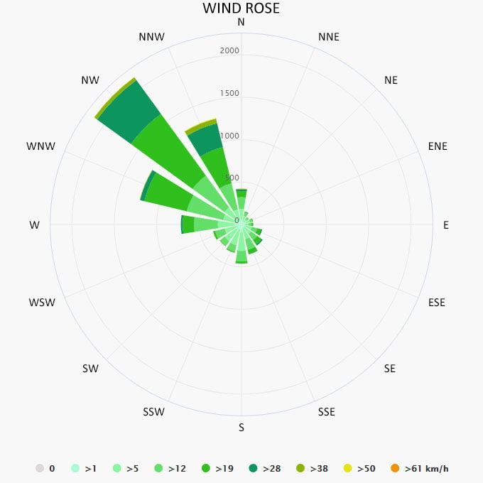 Wind rose in Heraklion