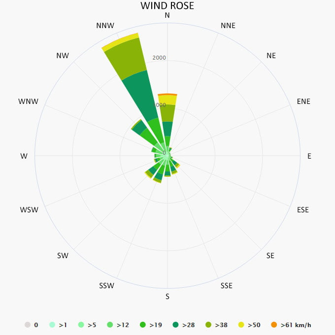 Wind rose in Keramoti