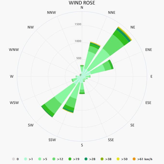 Wind rose in Klimno