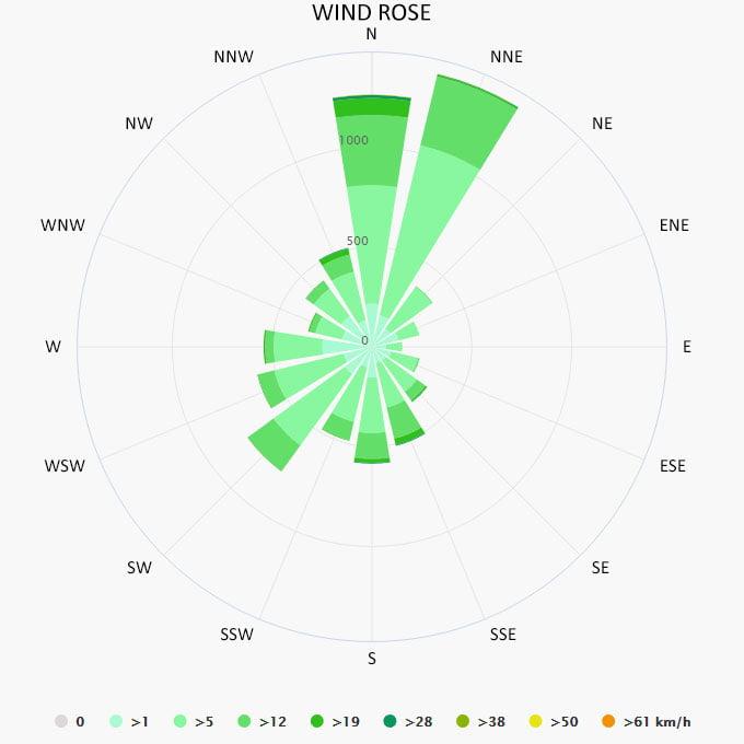 Wind rose in Kolymbia