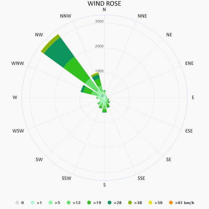 Wind rose in Malia