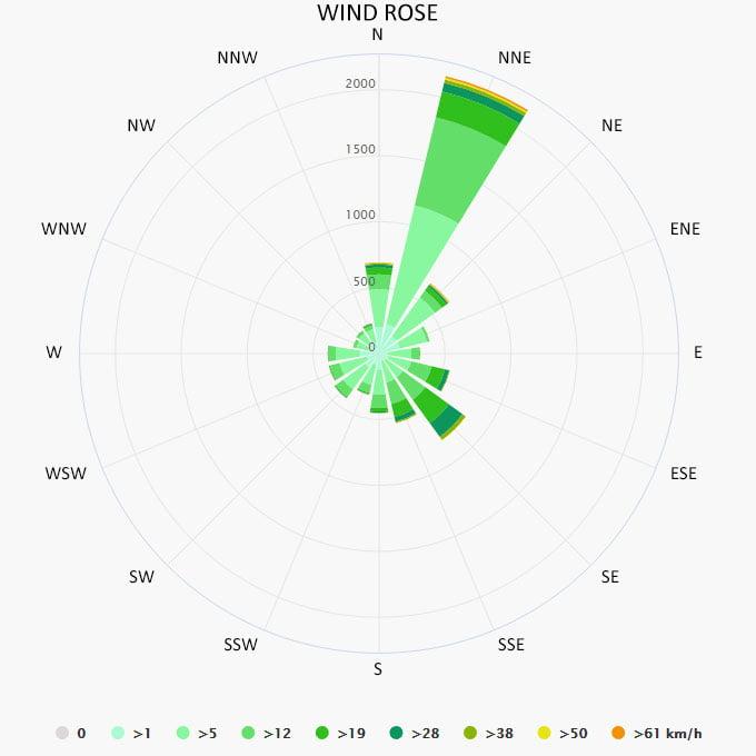 Wind rose in Marina