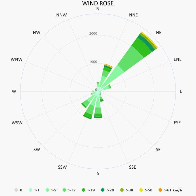 Wind rose in Novalja