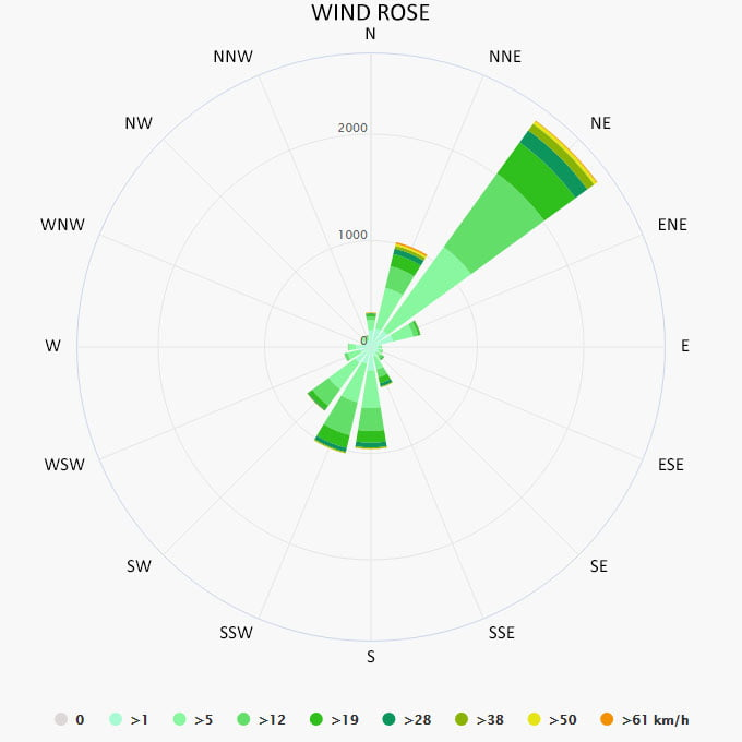 Wind rose in Pag