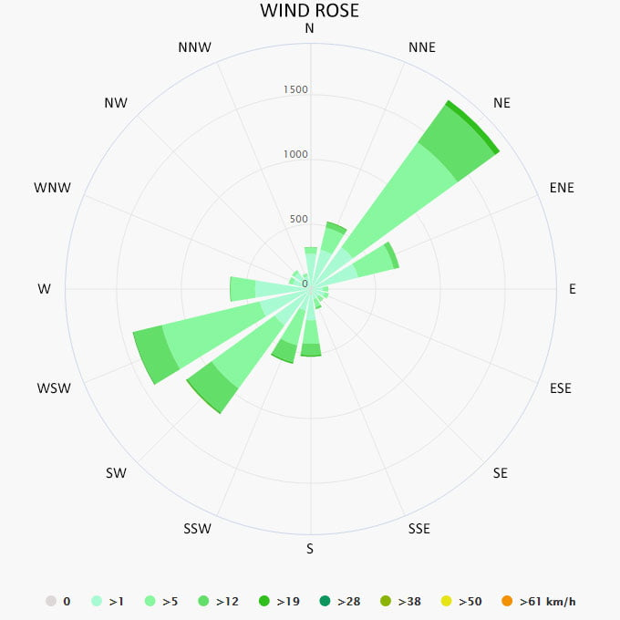 Wind rose in Palairos