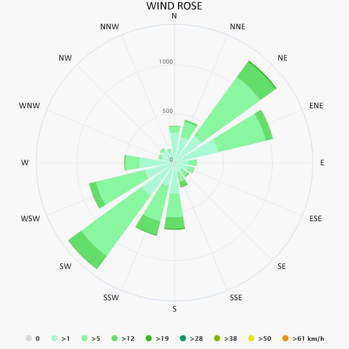 Wind rose in Parga