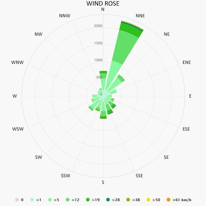 Wind rose in Podgora