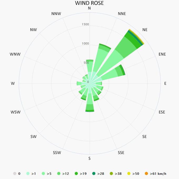 Wind rose in Porec