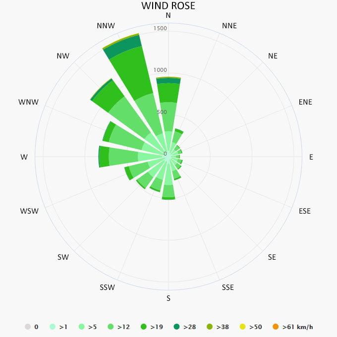 Wind rose in Rethymnon