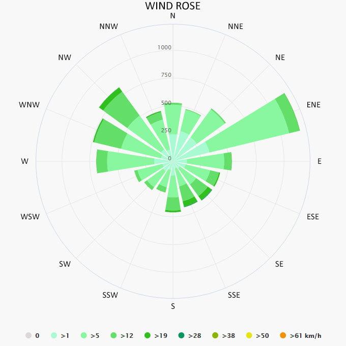 Wind rose in Sidari