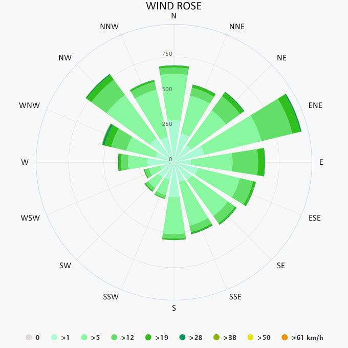 Wind rose in Sithonia
