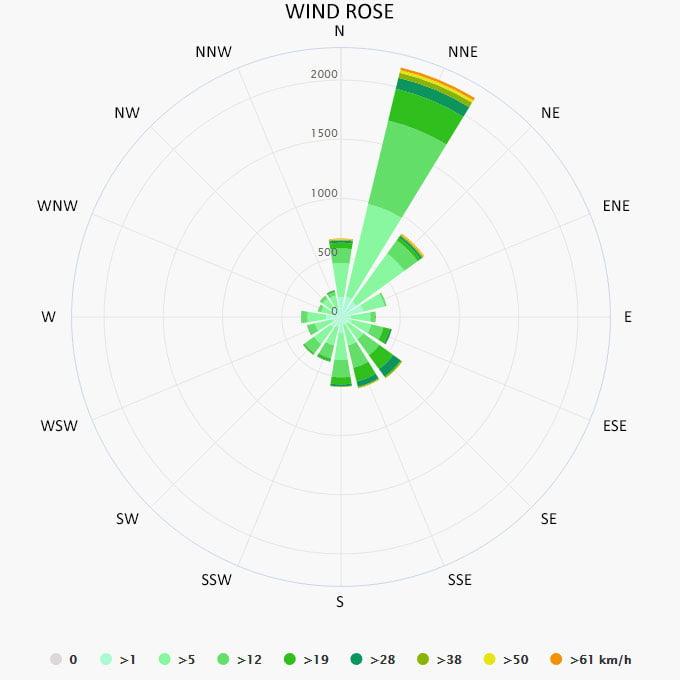 Wind rose in Tisno