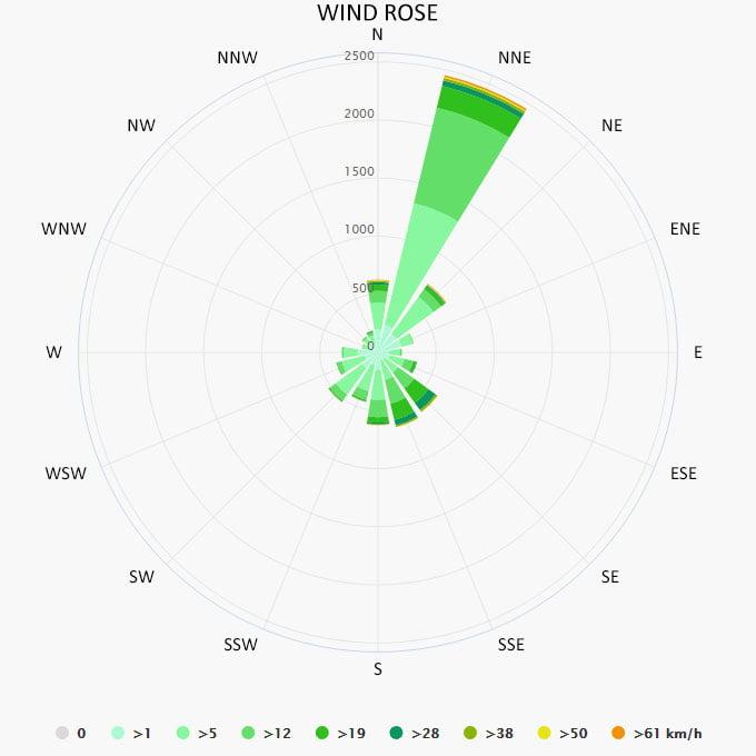 Wind rose in Vis