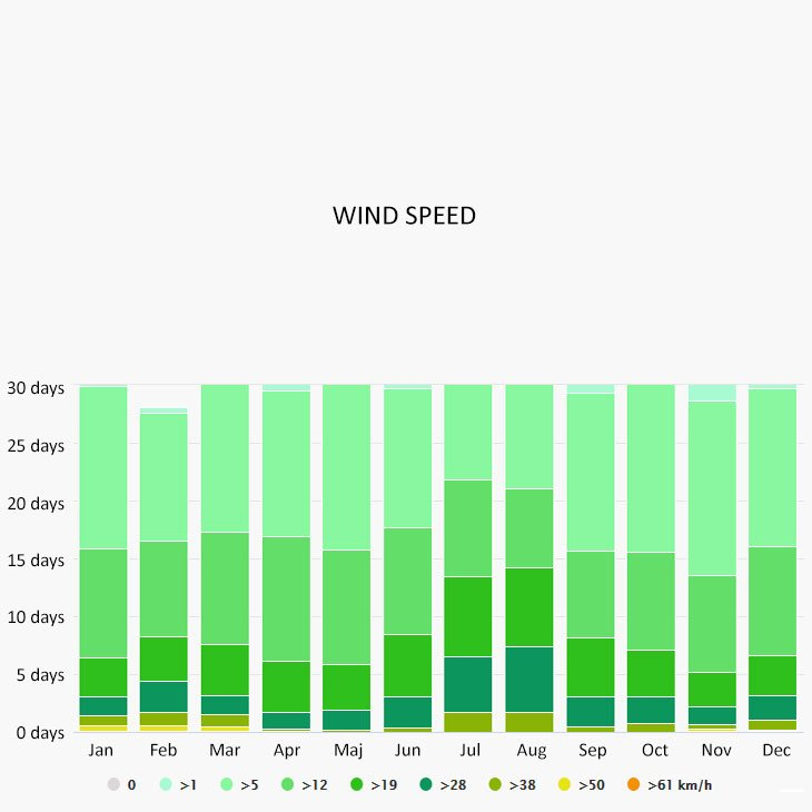 Wind speed in Aegina