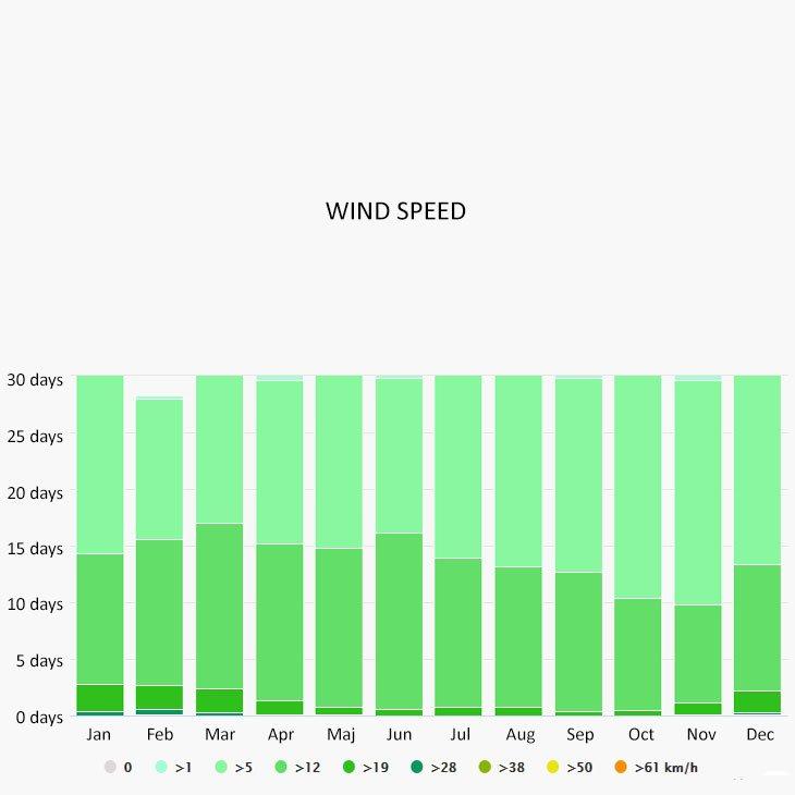 Wind speed in Agia Efimia