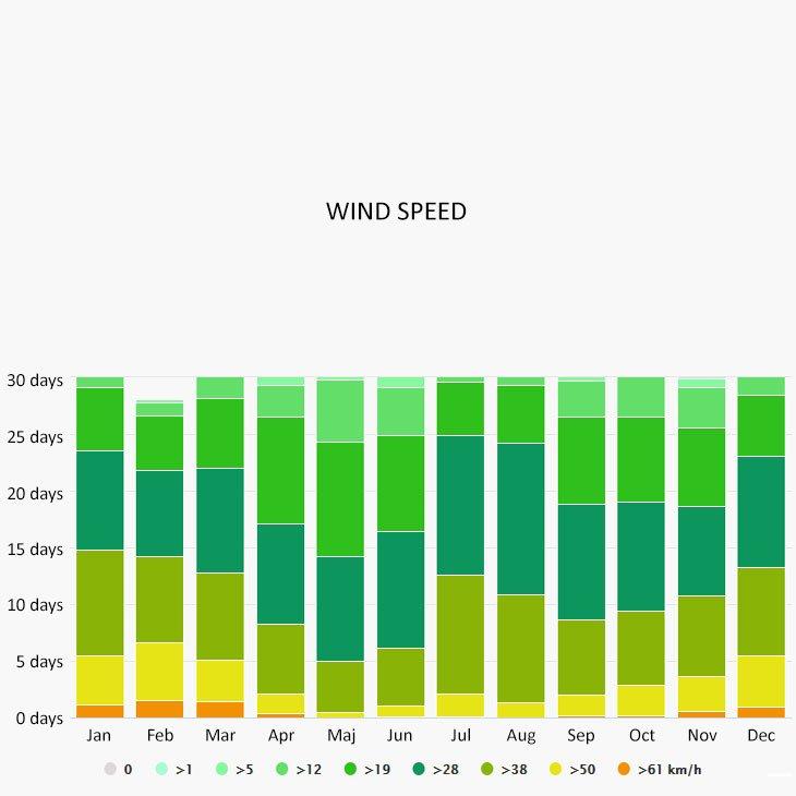 Wind speed in Amorgos