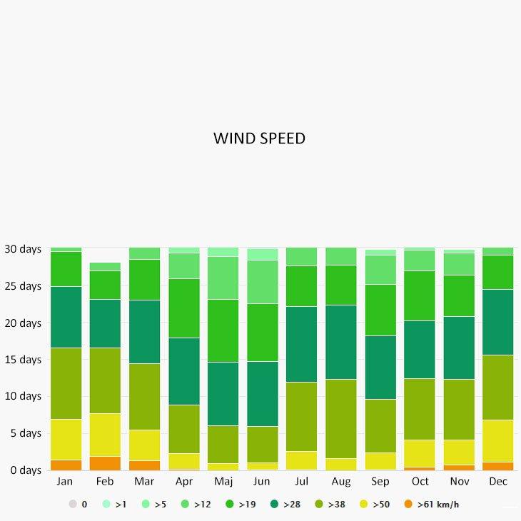 Wind speed in Antiparos