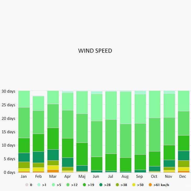 Wind speed in Baska Voda
