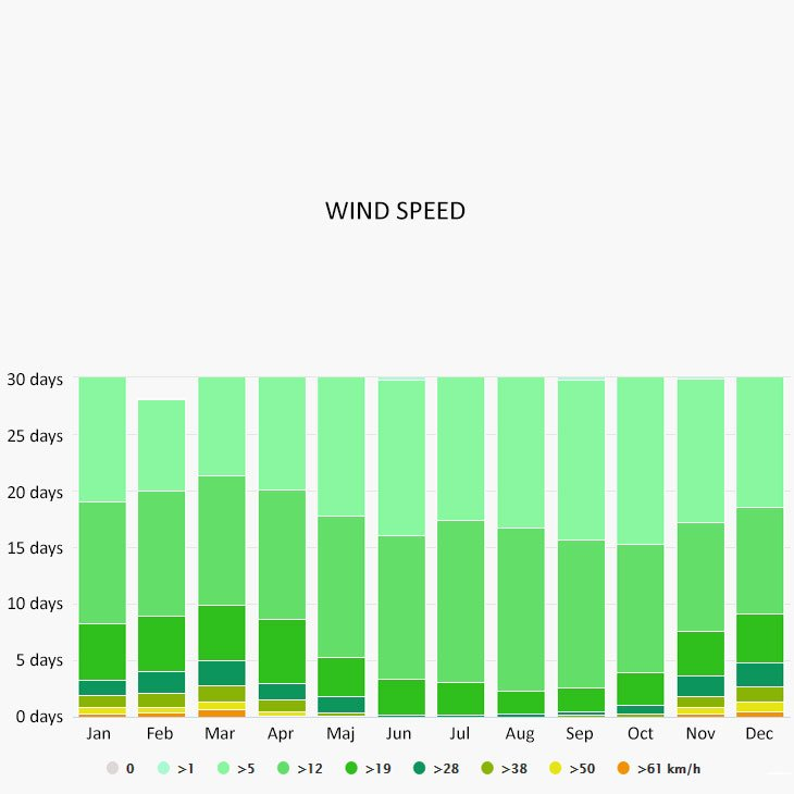 Wind speed in Cavtat
