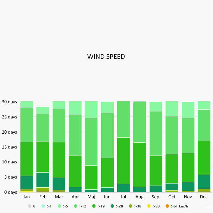 Wind speed in Chania