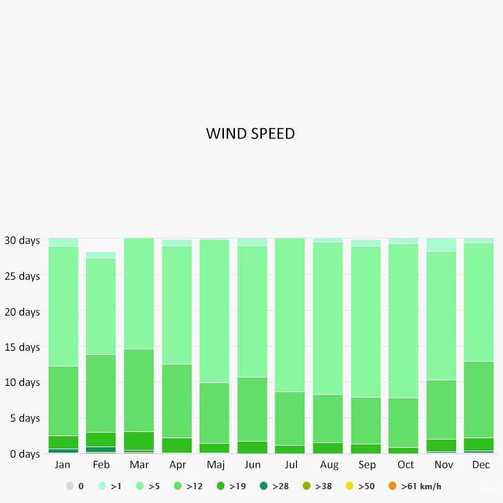 Wind speed in Kalamata