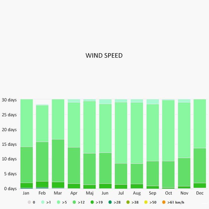 Wind speed in Kalami