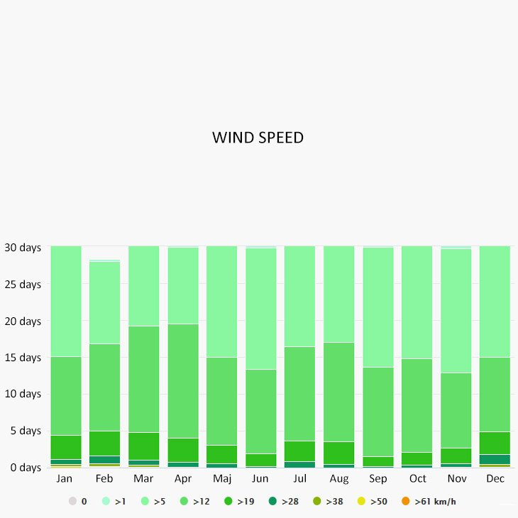 Wind speed in Kavala