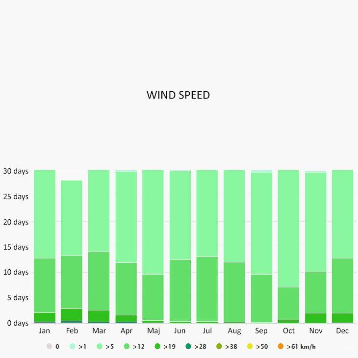 Wind speed in Kavos