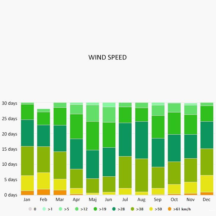 Wind speed in Keramoti