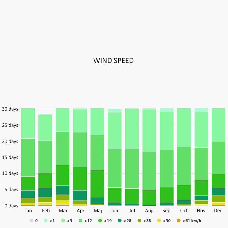 Wind speed in Klimno