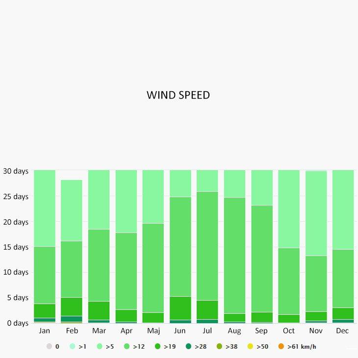 Wind speed in Kolymbia