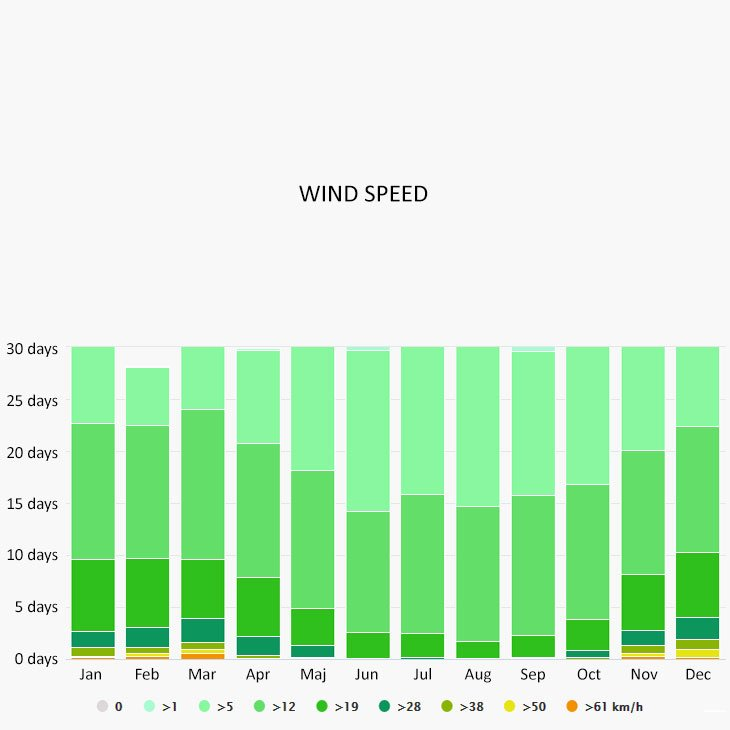 Wind speed in Korčula